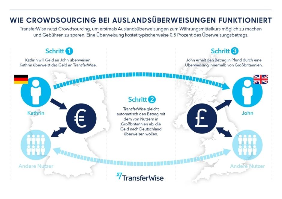 Auslandsüberweisungen mit TransferWise